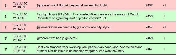 Resultaten TweetEffect Nederlandse Social Media Academie