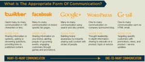 Communicatievormen op Twitter en andere social media