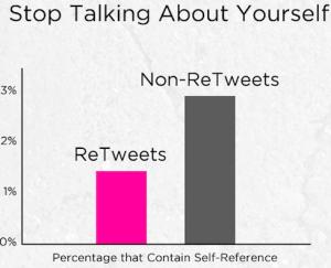 hoe krijg je meer rt's op Twitter?