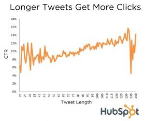 meer clicks op twitter berichten