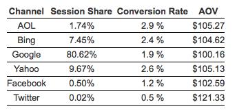 Facebook, Twitter en andere sociale netwerken en de conversie en impact op ecommerce
