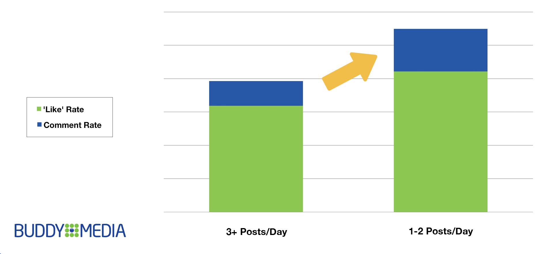 Maximaal 2 statusupdates per dag plaatsen zorgt voor hogere betrokkenheid
