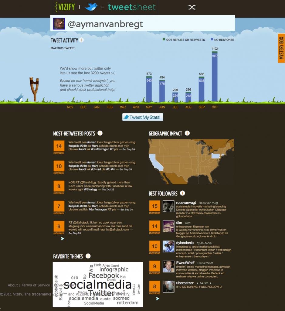 Analyseer Twitter berichten en activiteiten op basis van je Twitter-account