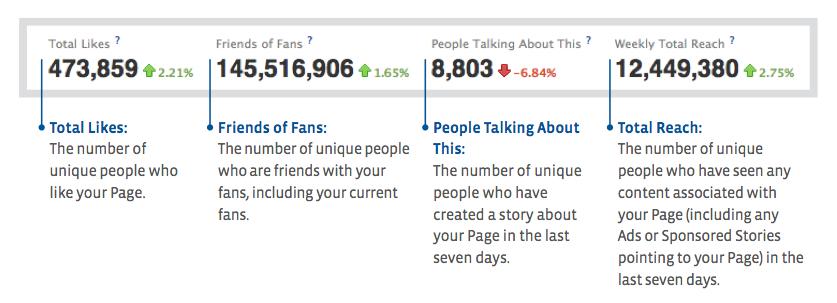 Algemene statistieken van je Facebook bedrijfspagina