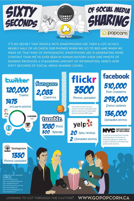 Wat gebeurt er op social media in 1 minuut