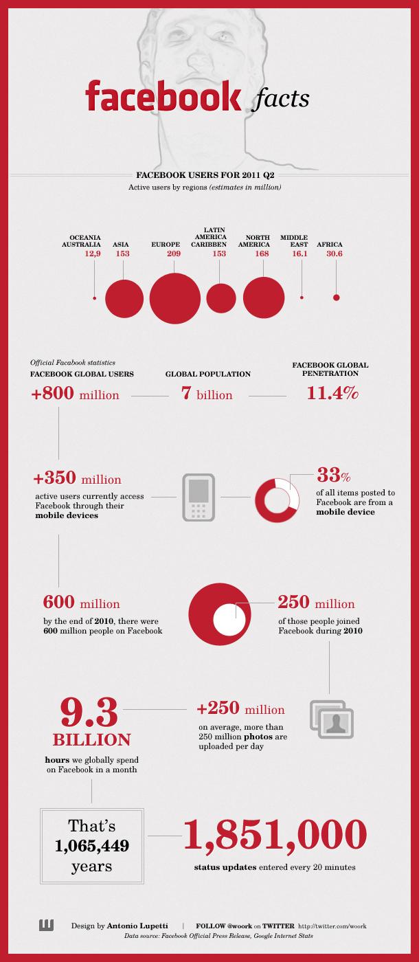 Infographic van het weblog Woorkup met Facebook statistieken
