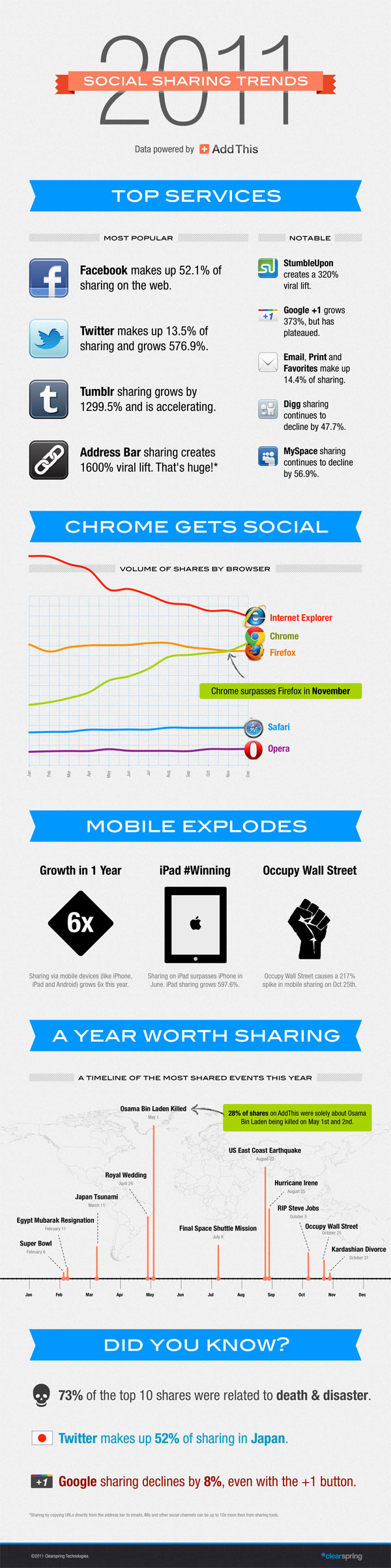 Infographic: Social Sharing Trends van 2011