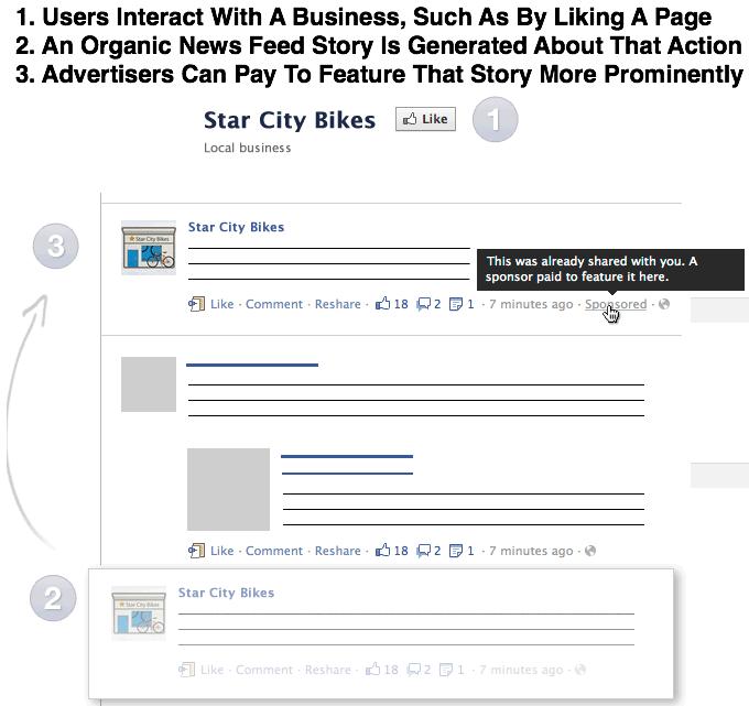 Gesponsorde Verslagen in Facebook Nieuwsoverzicht