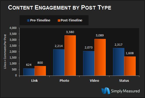 De engagement op de verschillende vormen van content