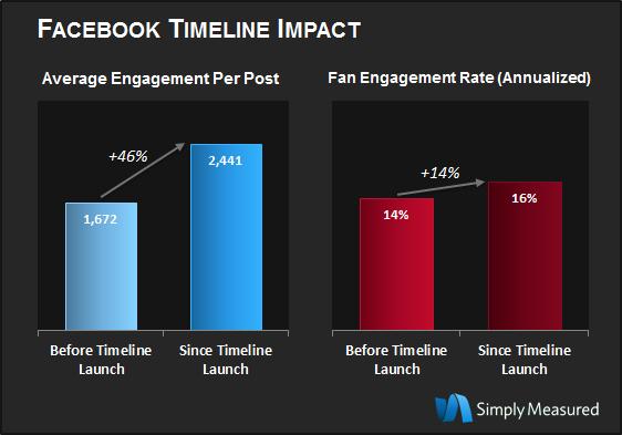 Engagement op de nieuwe Facebook bedrijfspagina's