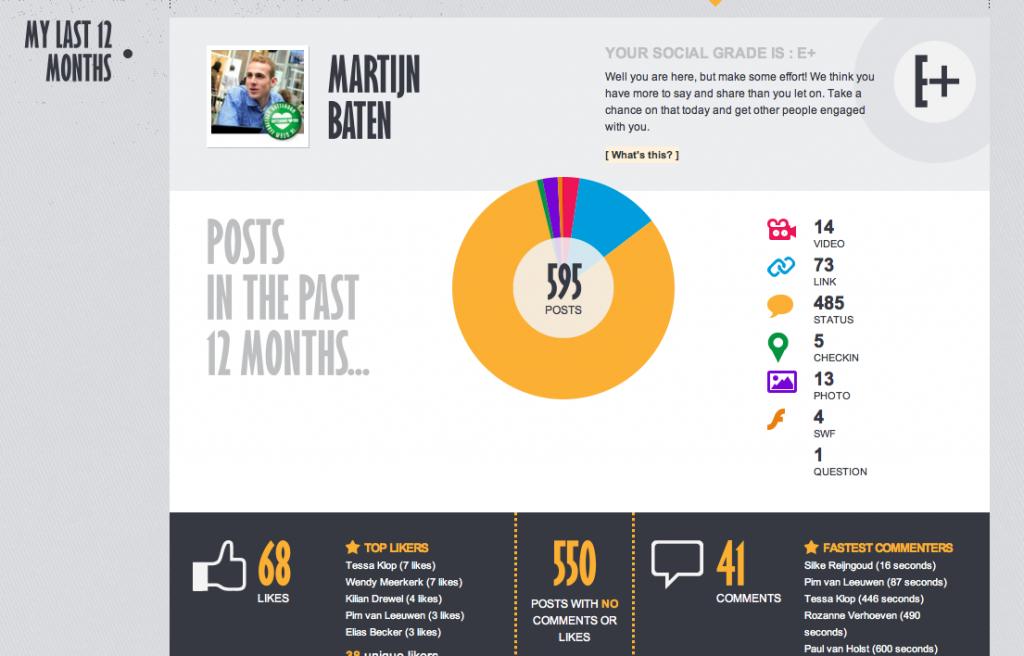 Bekijk de gemaakte infographic van je Facebook activiteiten
