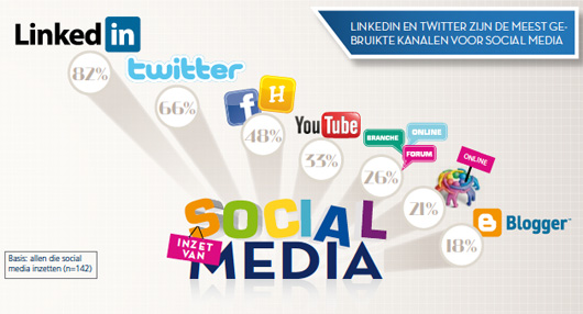 B2B Marketing Social Media Kanalen