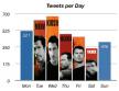 analyseer het tweet-gedrag van twitter accounts met tweetstats