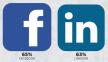 Facebook en LinkedIn voor werving - 2012