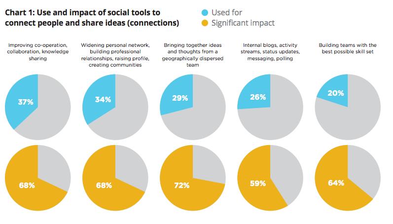 Social media voor samenwerking en interne communicatie