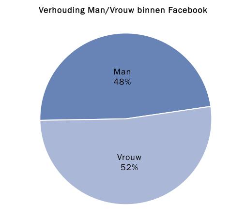 De verhouding van Man/Vrouw binnen Facebook