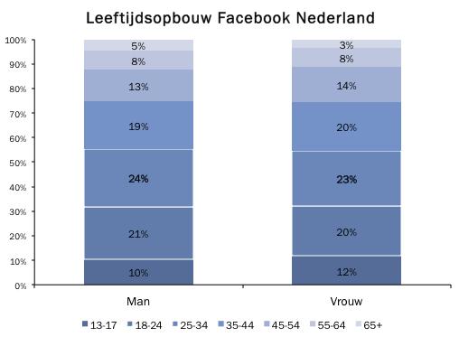De leeftijdsopbouw van Facebook in Nederland
