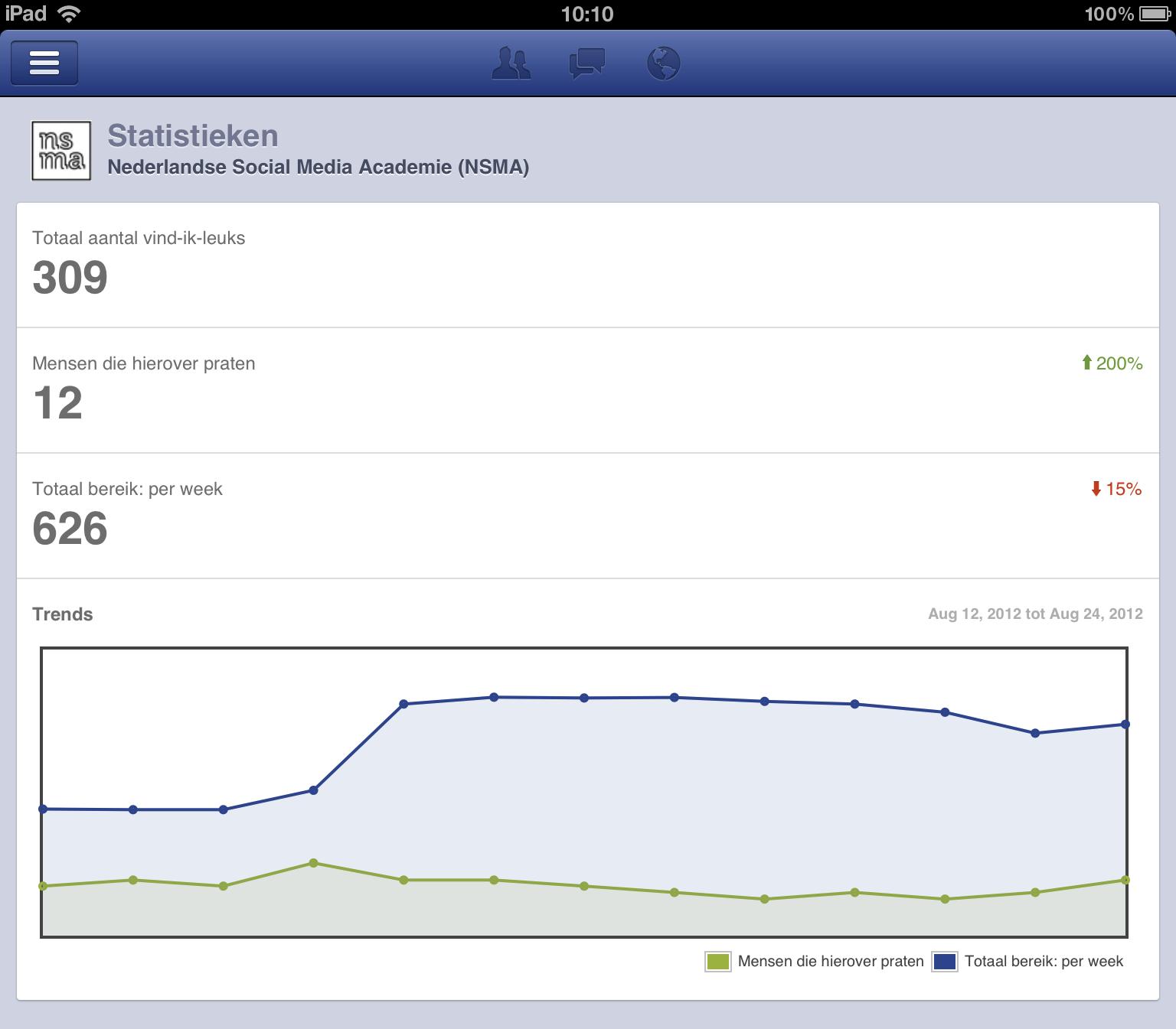 De statistieken bekijken van de bedrijfspagina in de applicatie