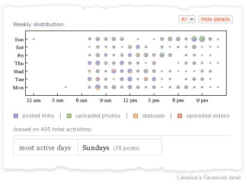 Analyse persoonlijke Facebook data met Wolfram Alpha