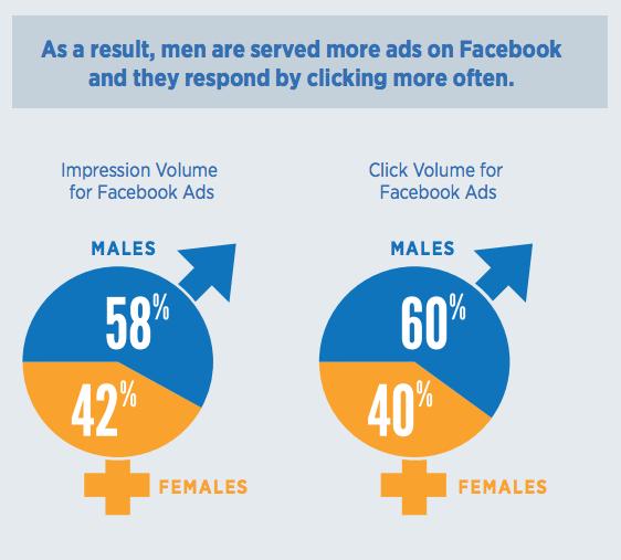 Mannen klikken vaker op een Facebook advertentie dan vrouwen