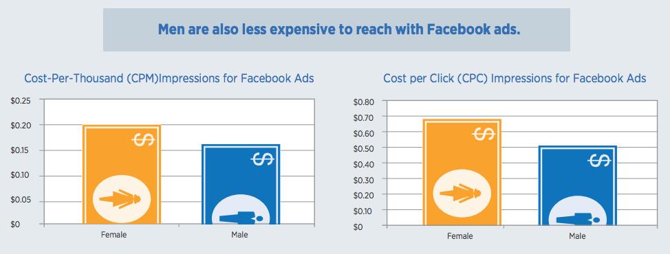Goedkopere Facebook advertenties bij mannen