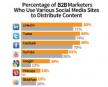 LinkedIn meest populair voor content marketing in B2B