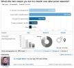 inzichten - LinkedIn Polls
