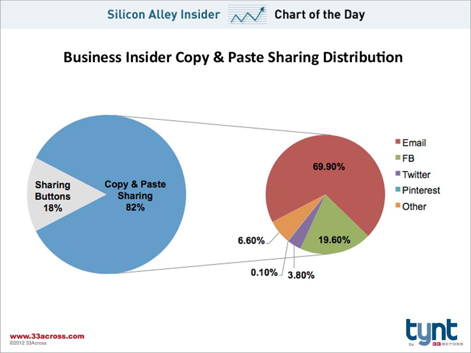 Hoe mensen content delen op het web