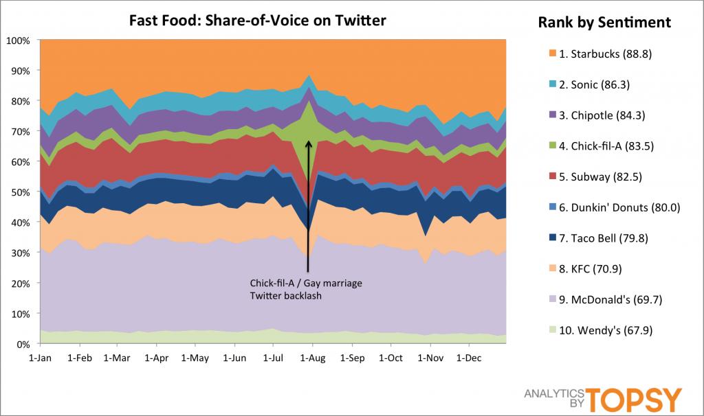 De meest populaire grote bedrijven op Twitter in 2012