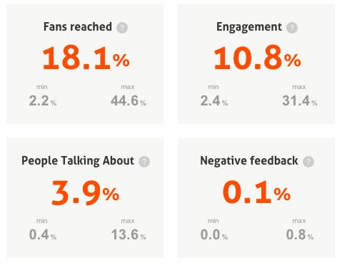 Gemiddelde statistieken van Facebook bedrijfspagina's