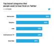 Vier tips voor retailers van Twitter