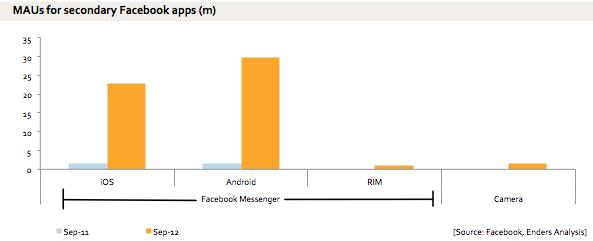 Maandelijkse actieve gebruikers Facebook Messenger en Camera
