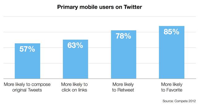 Hoe mobiele gebruikers interacteren met tweets
