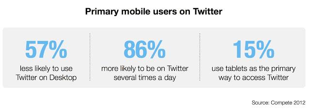 Mobiel gebruik van Twitter op smartphones en tablets