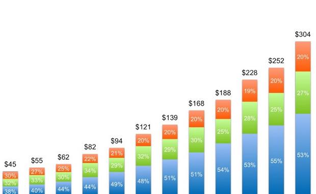 LinkedIn inkomsten 2012