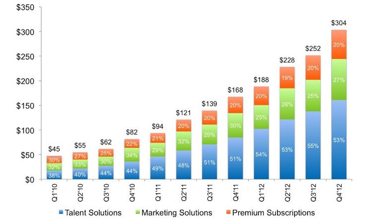 LinkedIn Inkomsten Overzicht - 2012