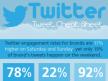 Creeer meer betrokkenheid op Twitter