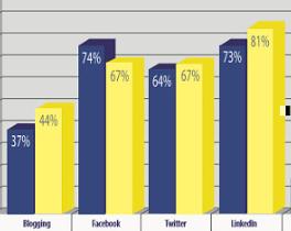 LinkedIn - populairste social media - 2013