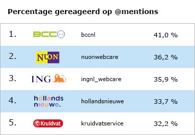 Meeste reacties van de klantenservice van grote Nederlandse bedrijven via Twitter