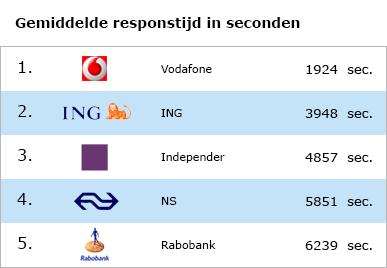 Snelste klantenservice op Twitter - Nederlandse bedrijven