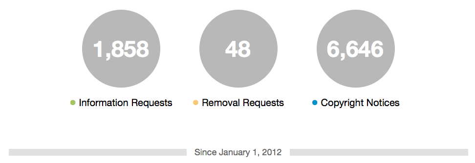 Twitter Transparency Report 2013