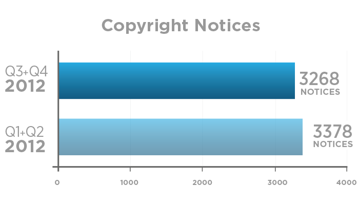 copyright notice  Twitter transparency report 2013