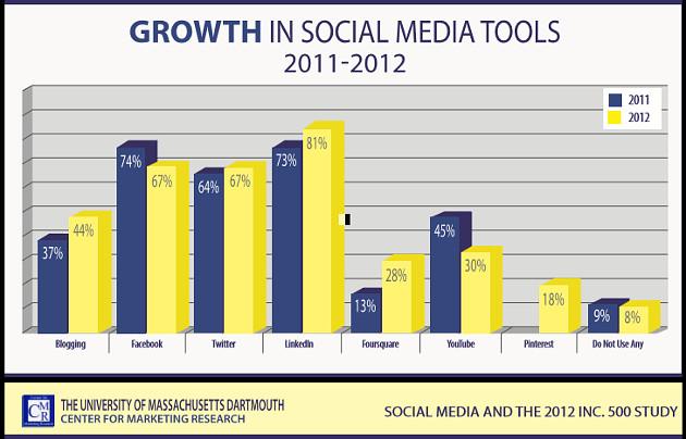 groei social media - inc. 500 bedrijven - 2012 - 2011 - 2013