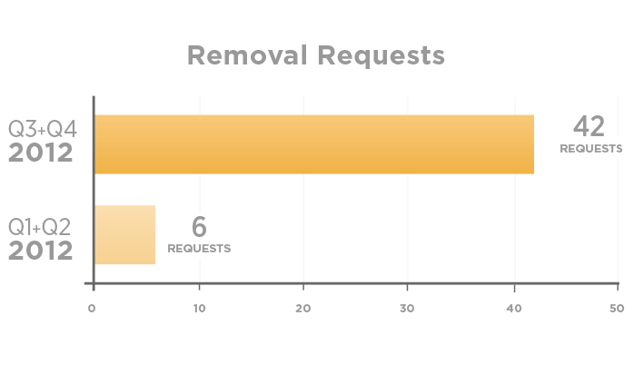 removal requests  Twitter transparency report 2013