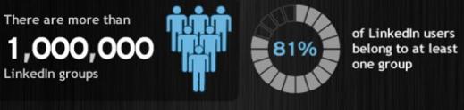 Het beste overzicht om te netwerken in Nederlandse LinkedIn groepen