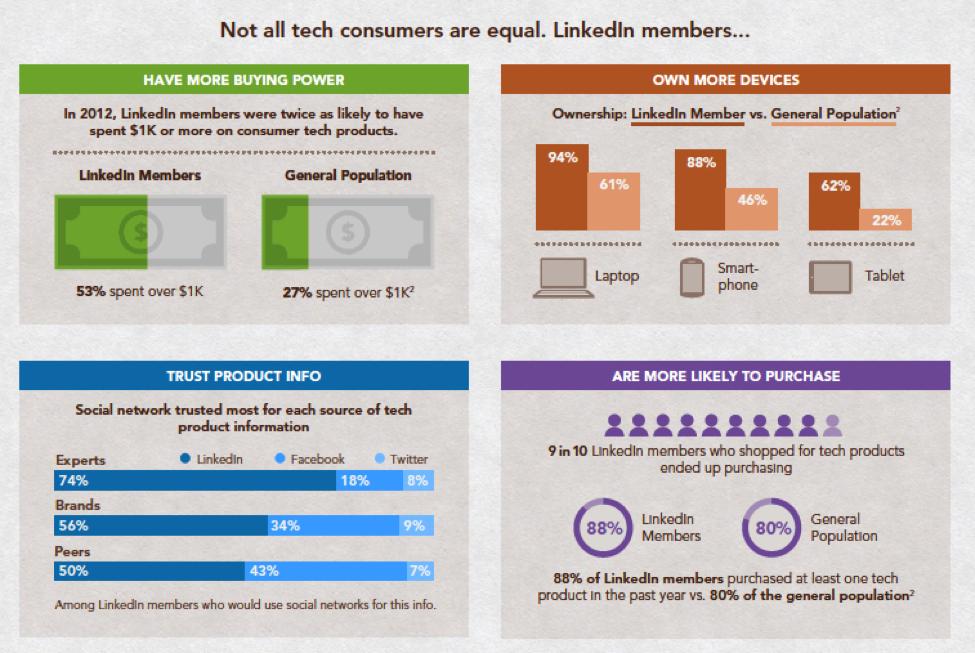Onderzoek LinkedIn technologie