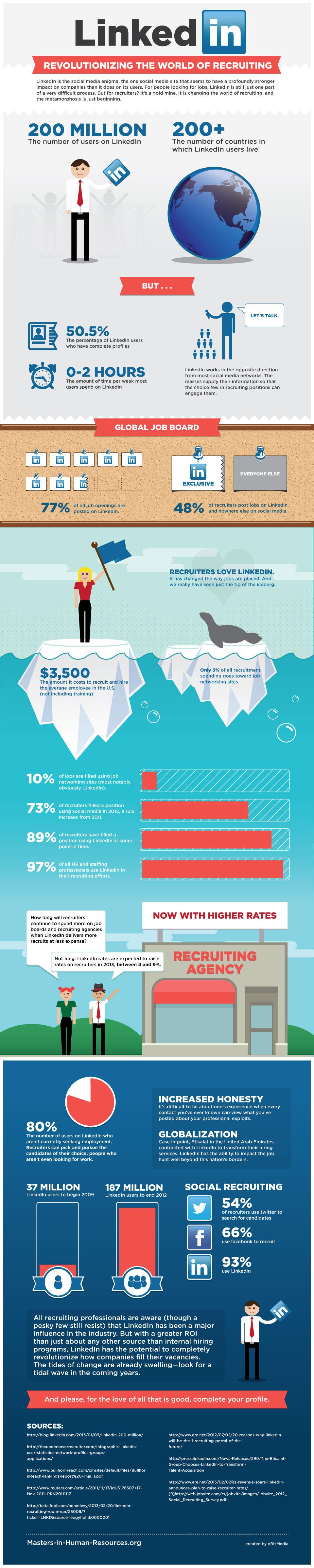 77 procent van de vacatures staat op linkedin - infographic masters in human resources