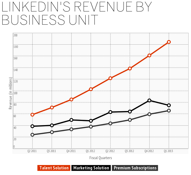 Omzet LinkedIn Talent Solutions
