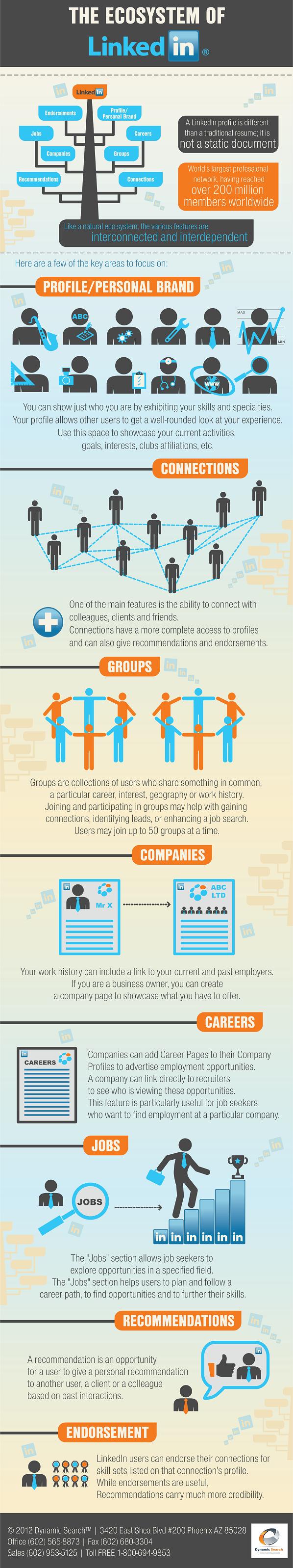 Het ecosysteem van LinkedIn als basis voor een LinkedIn profiel