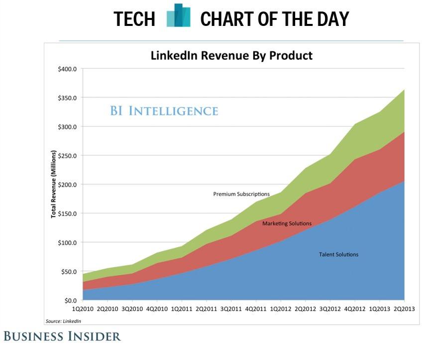 De opbouw van het LinkedIn verdienmodel